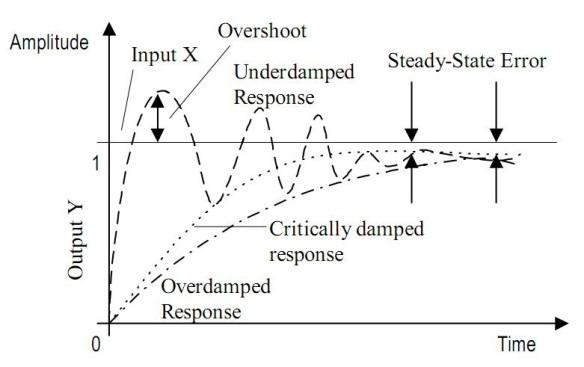 bentuk sinyal respon transien
