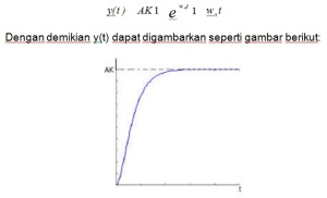 Respon Step Sistem Orde II Critically-Damped