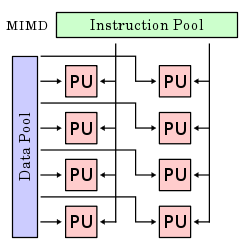 multiple instruction multiple data