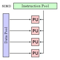 single instruction multiple data
